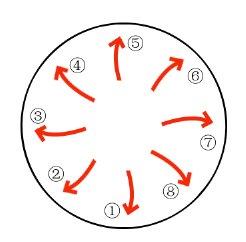 時計回りと反時計回り